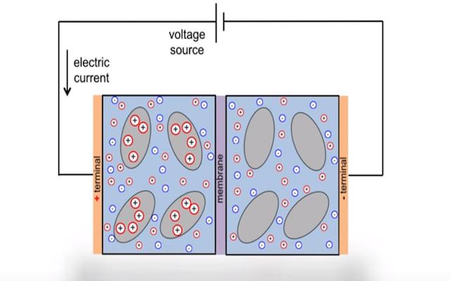 Científicos usan baterías para convertir agua salada en potable