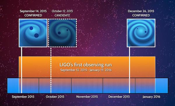 Ondas gravitacionales: una conexión con la vida